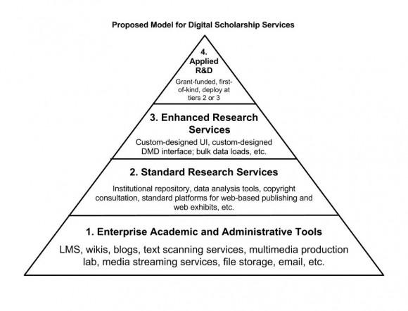 DigitalScholarshipServicesPyramid