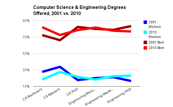 Computer Science & Engineering Degrees Offered, 2001 vs. 2010