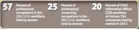 NCWIT-2012-fact-sheet
