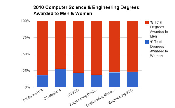 2010 Computer Science & Engineering Degrees Awarded to Men & Women