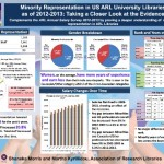 We have work to do: Minority Representation in US ARL University Libraries as of 2012-2013